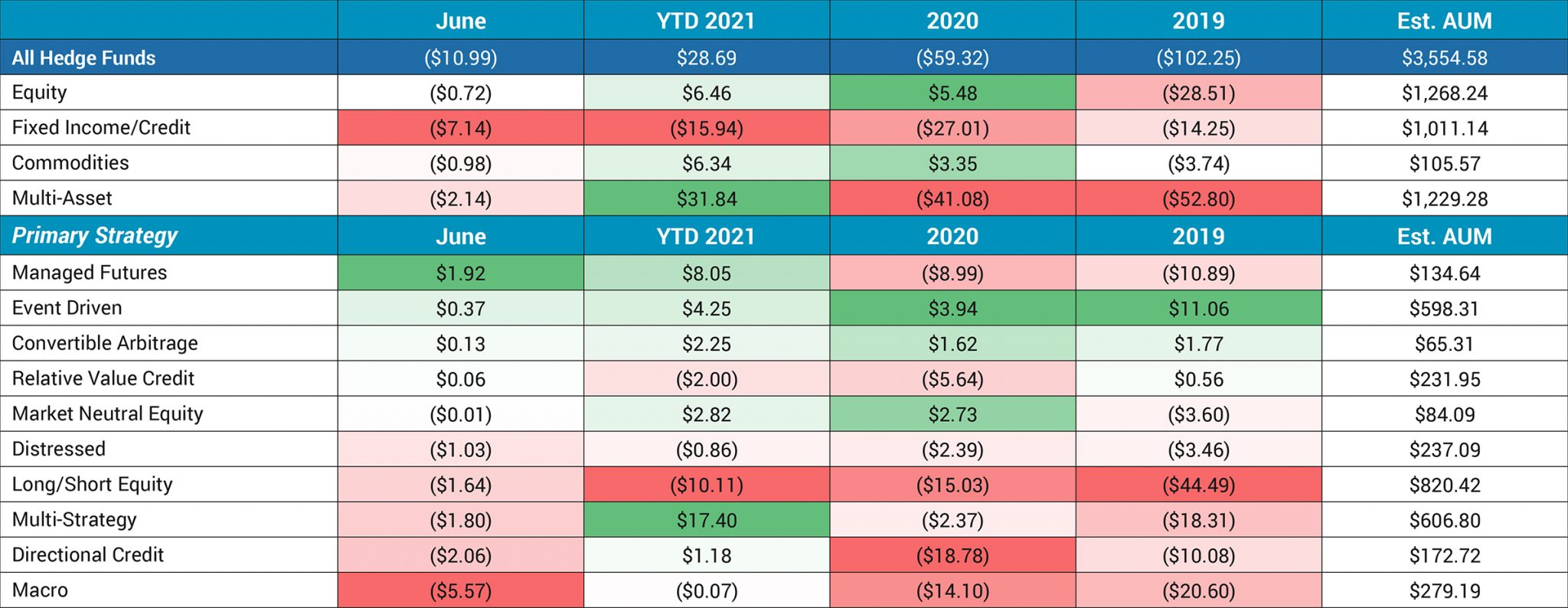 Hedge Fund Allocation By Strategy June 2021 Evestment